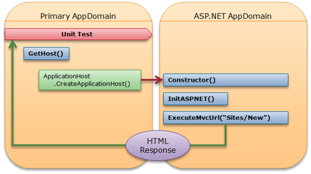 Hosting an entire ASP NET MVC request for testing purposes