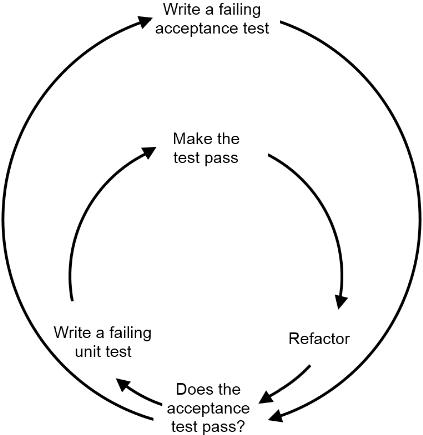 TDD-Process