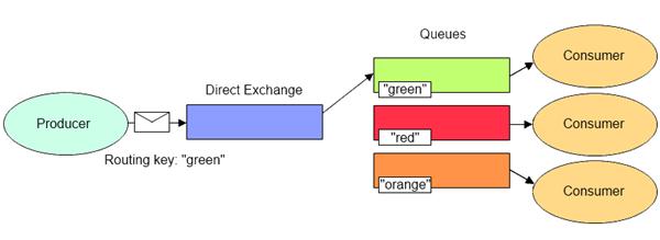DirectExchange