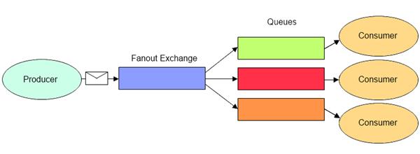 FanoutExchange