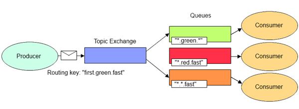 TopicExchange