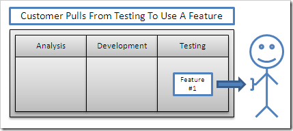 Customers Pull From Testing To Use A Feature