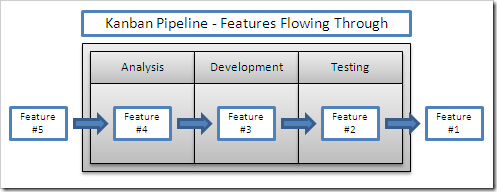 Kanban Pipeline - Features Flow Through