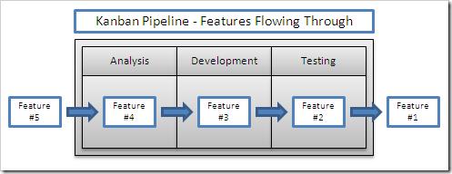 Kanban Pipeline - Features Flow Through