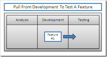 Testers Pull From Development To Test A Feature