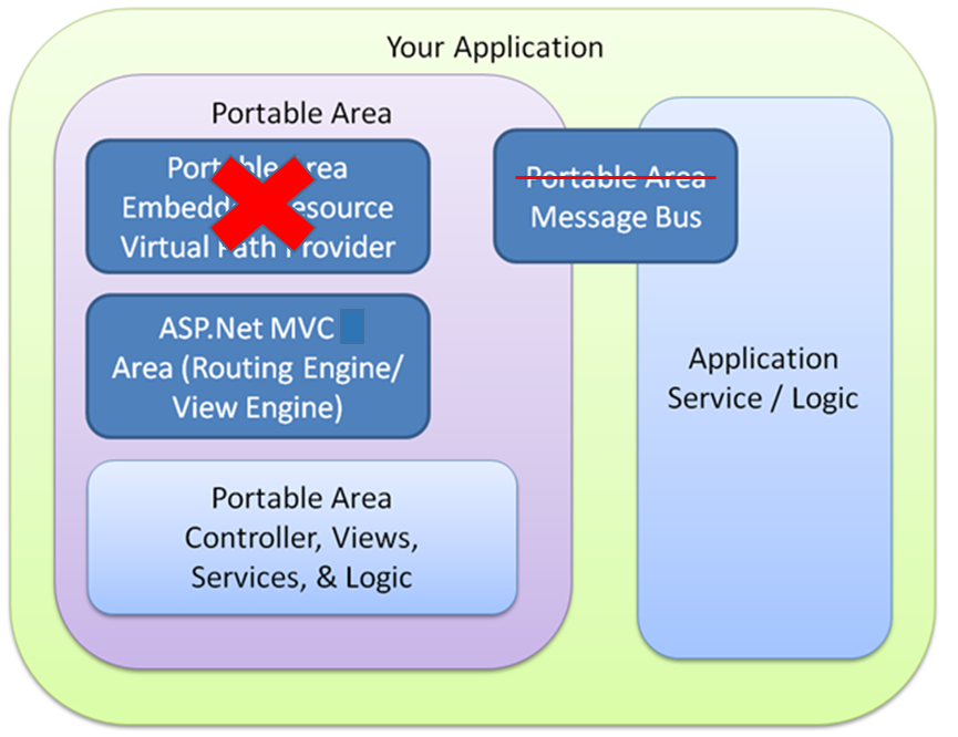 Portable Areas three years later – Part 5 · Los Techies