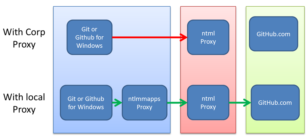 How to use Git and Github for Windows from within a Windows