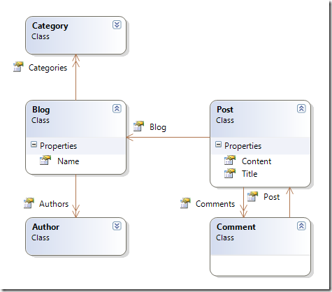 How to map a domain model with NHibernate? · Los Techies Map A Domain on