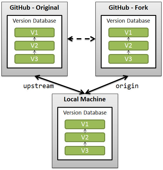 Working with Forks on GitHub or CodePlex · Los Techies