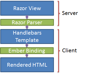 Conventional HTML in ASP NET MVC: Client-side templates