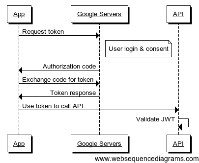 Mobile authentication with Xamarin Auth and refresh tokens