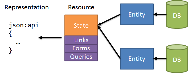 Entities aren't resources, resources aren't representations · Los Techies