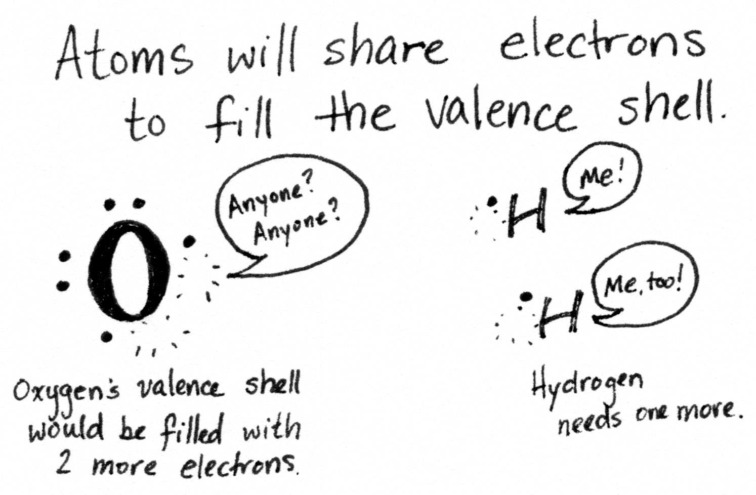 Oxygen has room for two more electrons in its valence shell. Hydrogen has one electron; a second would fill its shell.