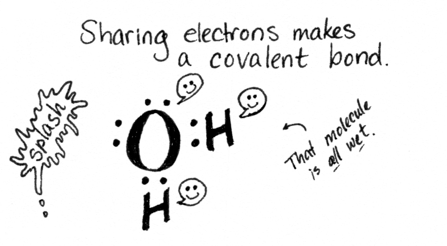 One oxygen atom and two hydrogen atoms share electrons to make a molecule of water.