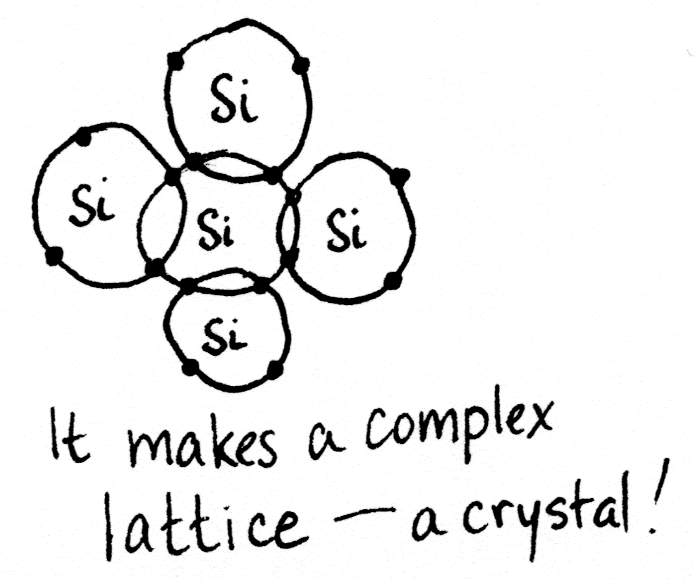 Silicon can share its four valence electrons with four other silicon atoms, making a crystal lattice.