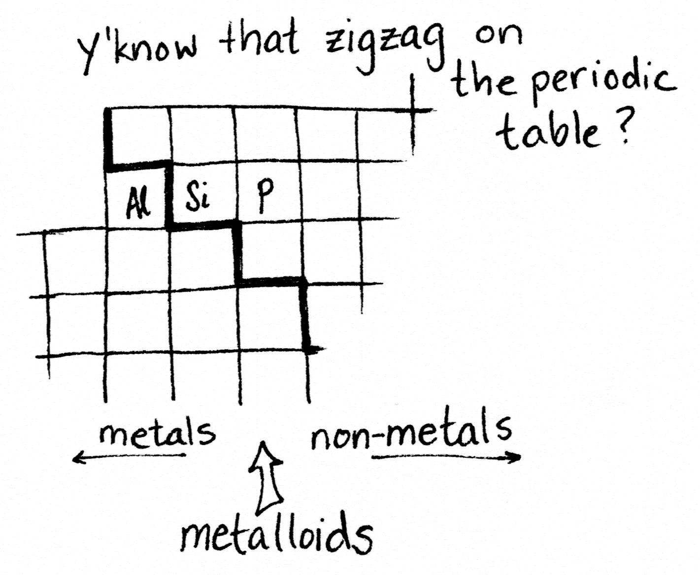 The zigzag divider drawn on the periodic table separates metals to the left, non-metals to the right, and inbetweener metalloids right along the zigzag.