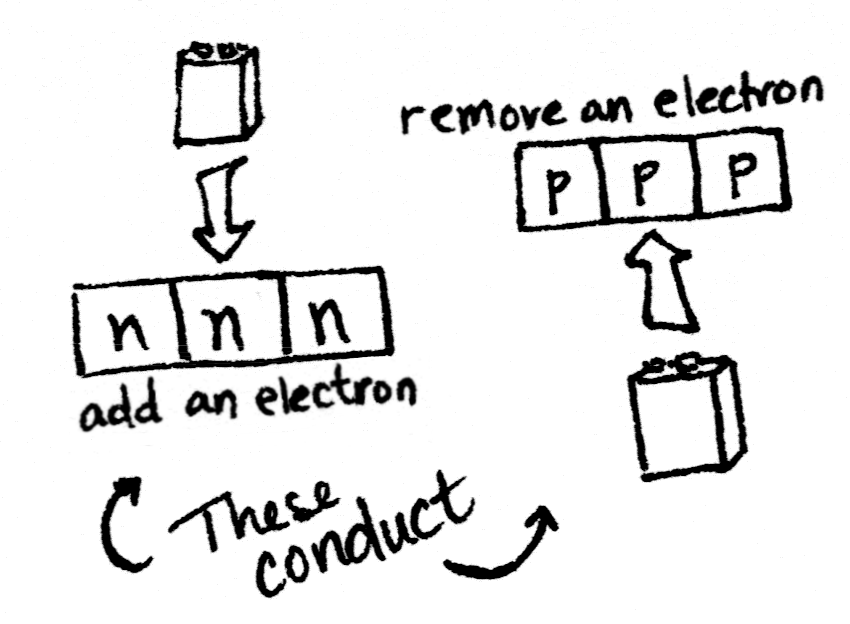 Applying a current to the middle segment switches the transistor to N-N-N (or P-P-P). Now it will conduct.